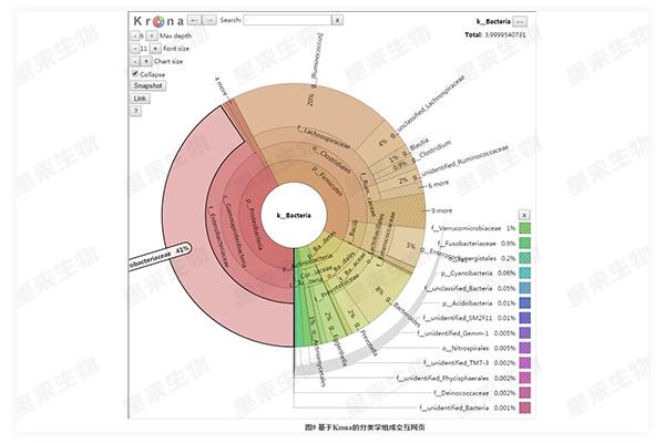 基于Krona的分類學組成交互網