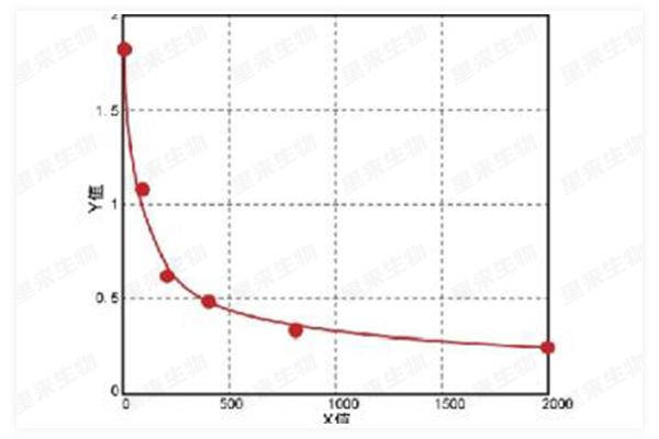 質控:ELISA四參數擬合曲線