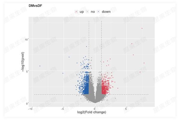基因芯片火山圖